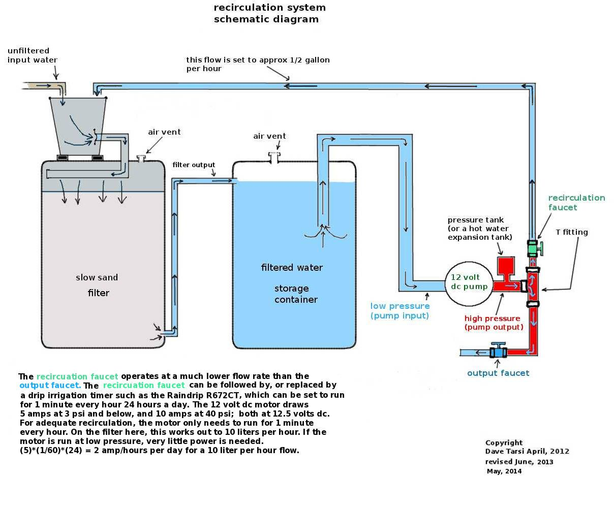 System Schematic Water Harvest Pinterest Filters And Pressure Tank Rain Catcher Rainwater Harvesting Small Houses Survival