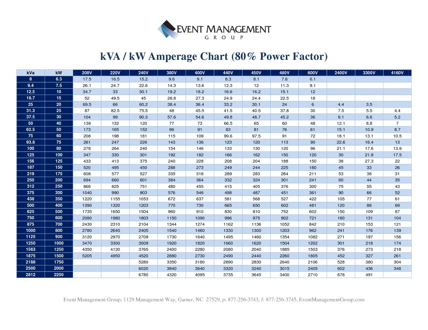 Kva to amps conversion chart energy management pinterest also kw gungoz  eye rh