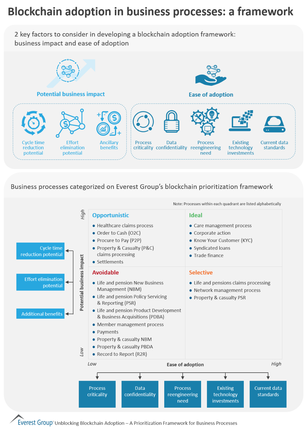 Blockchain Adoption In Business Processes A Framework Visit The Report Page Business Process Blockchain Information Technology Services