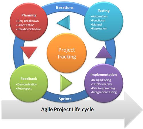 Agile helpful agile development pinterest software for Project management agile waterfall