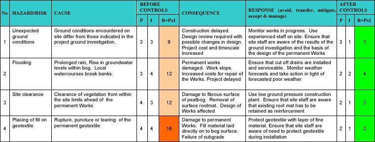 Image result for risk register examples risk regiter for Environmental aspects register template