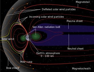 Earth - Wikipedia, the free encyclopedia   Solar wind, Earth's magnetic  field, EarthPinterest