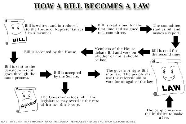 How A Bill Becomes A Law Blank Flow Chart How A Bill Becomes A Law