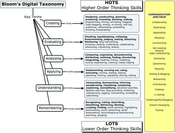 Blooms Taxonomy- communication spectrum