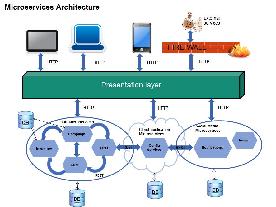 Informatica Architecture Design Bar Chart Server
