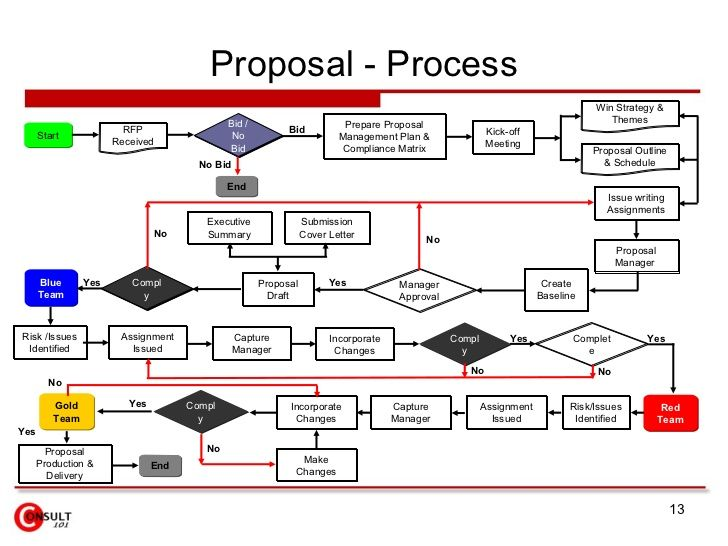 Proposal Management Process Proposal Management Writing Assignments Proposal