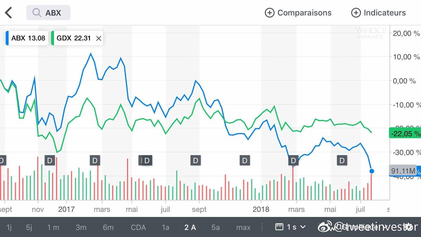 Trading Comparaison