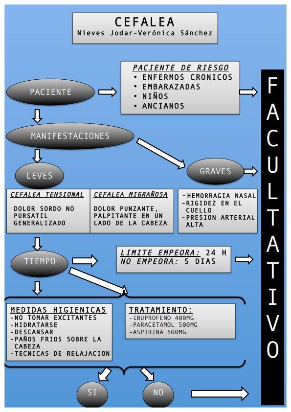 Diagrama de indicación farmacéutica para la cefalea   Farmacia ...