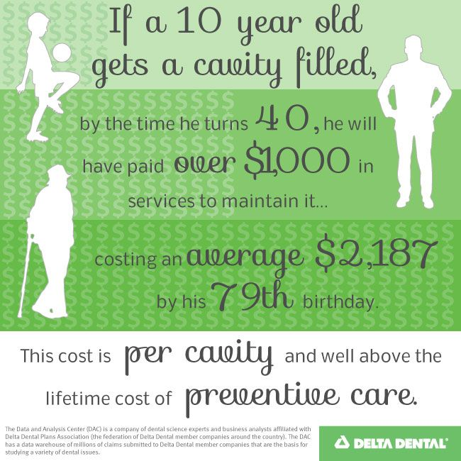 The Cost Of A Cavity Delta Dental Of Arizona Blog Tips For Healthy Teeth Happy Smiles Preventive Care Dental Public Health Pediatric Dentistry