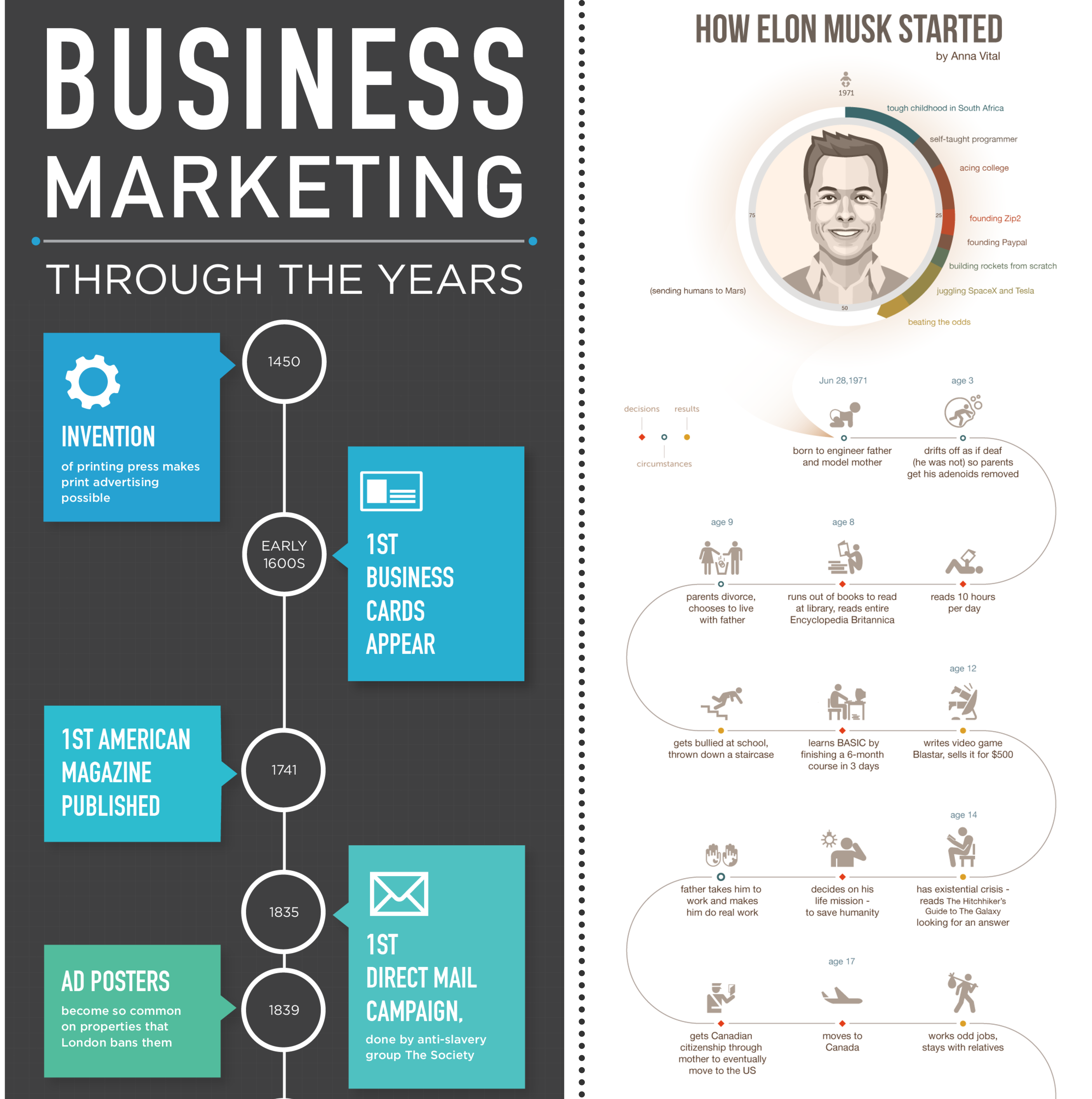 how to create a timeline infographic in 6 easy steps a creative