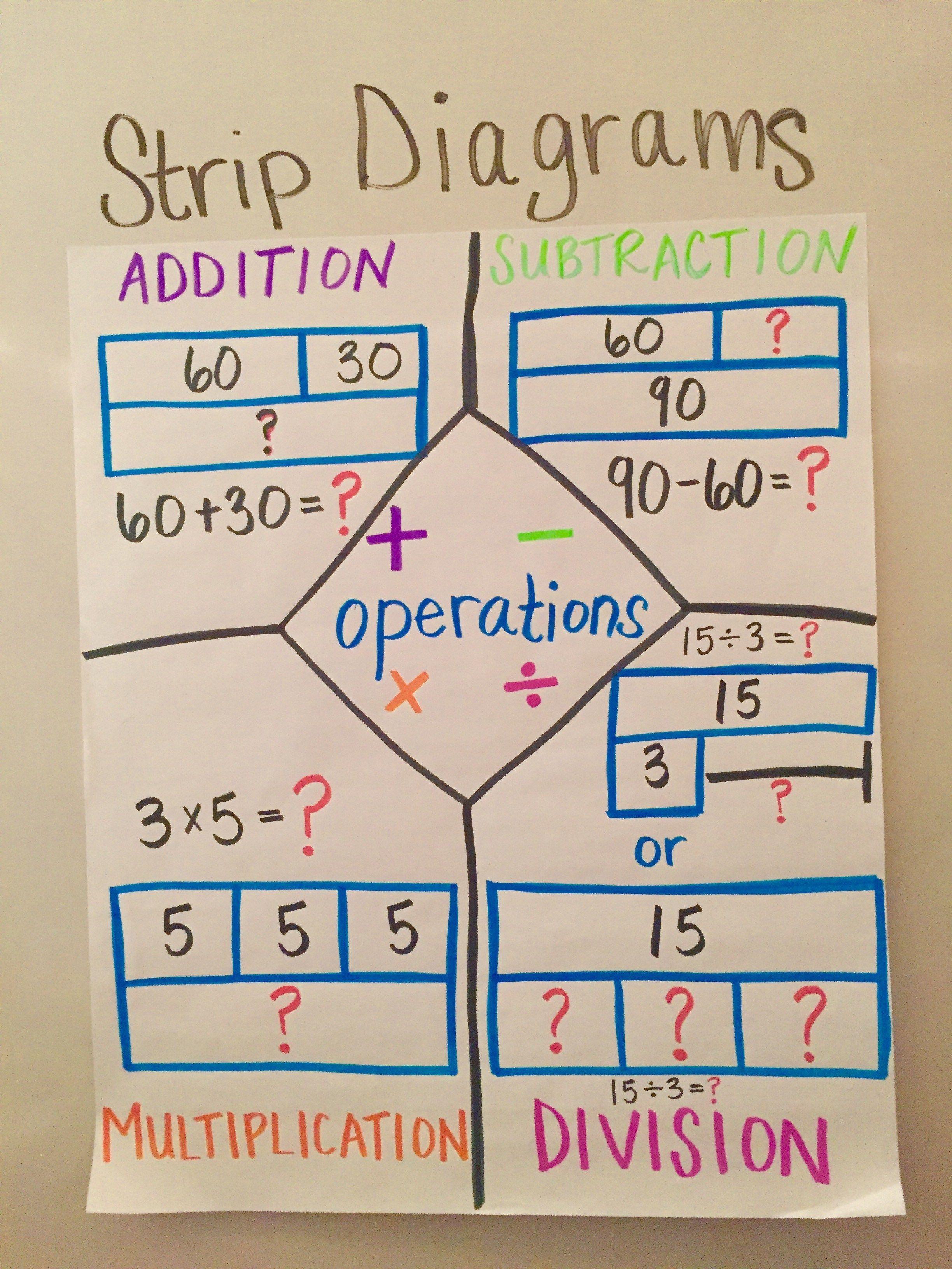 medium resolution of image result for strip diagram anchor chart strip diagram scientific notation 4th grade math