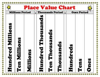 Place Value Chart Poster For Students  Superstars Theme  King