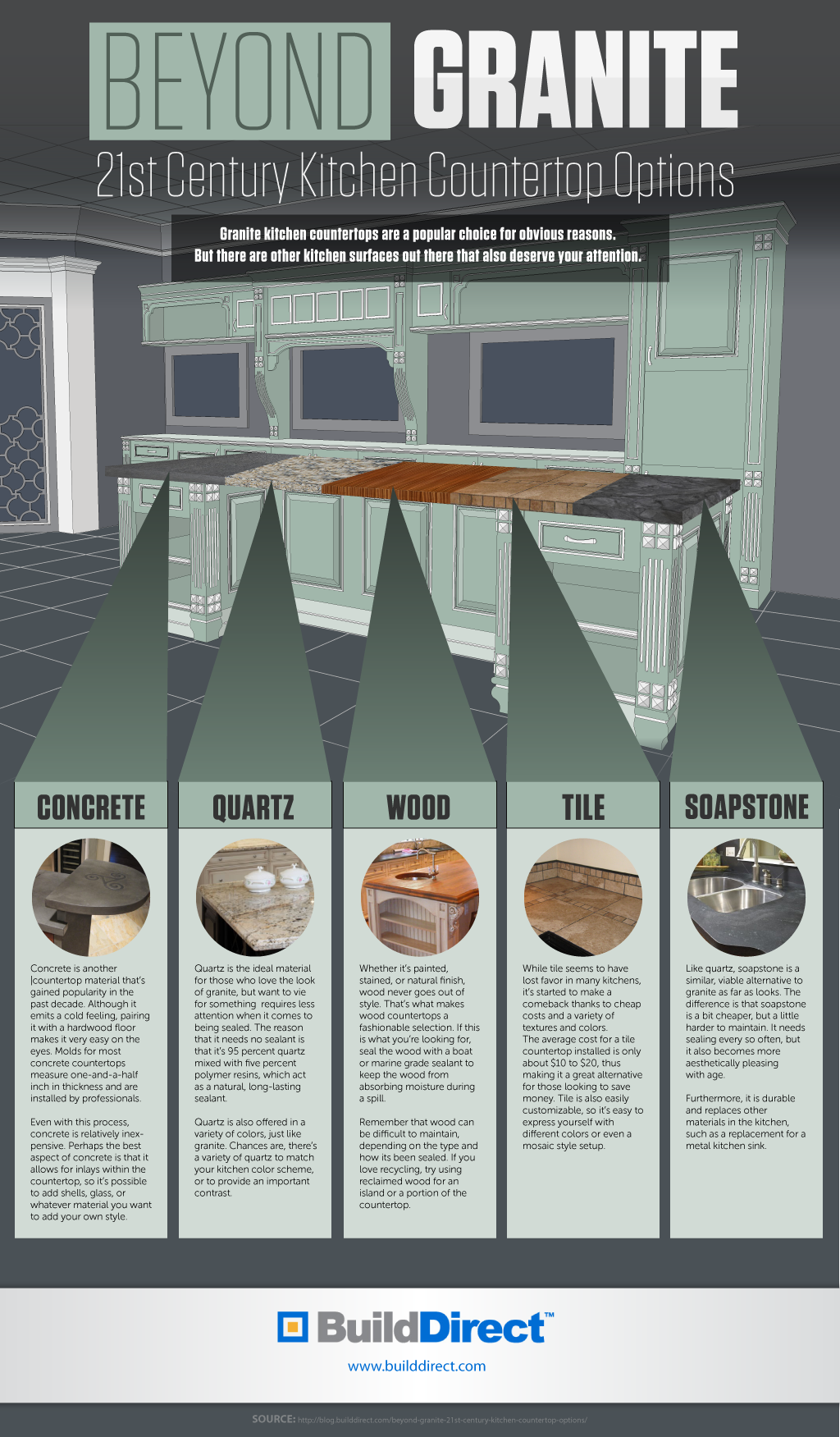 21st Century Countertops Beyond Granite An Infographic