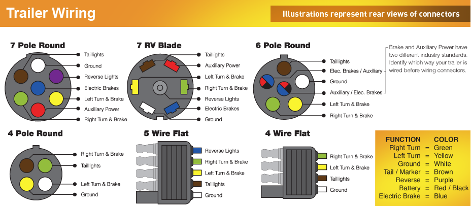 ac518c977a21e4d3b953fe726c2fa4aa trailer wiring color code diagram, north american trailers 5 wire round trailer plug diagram at crackthecode.co