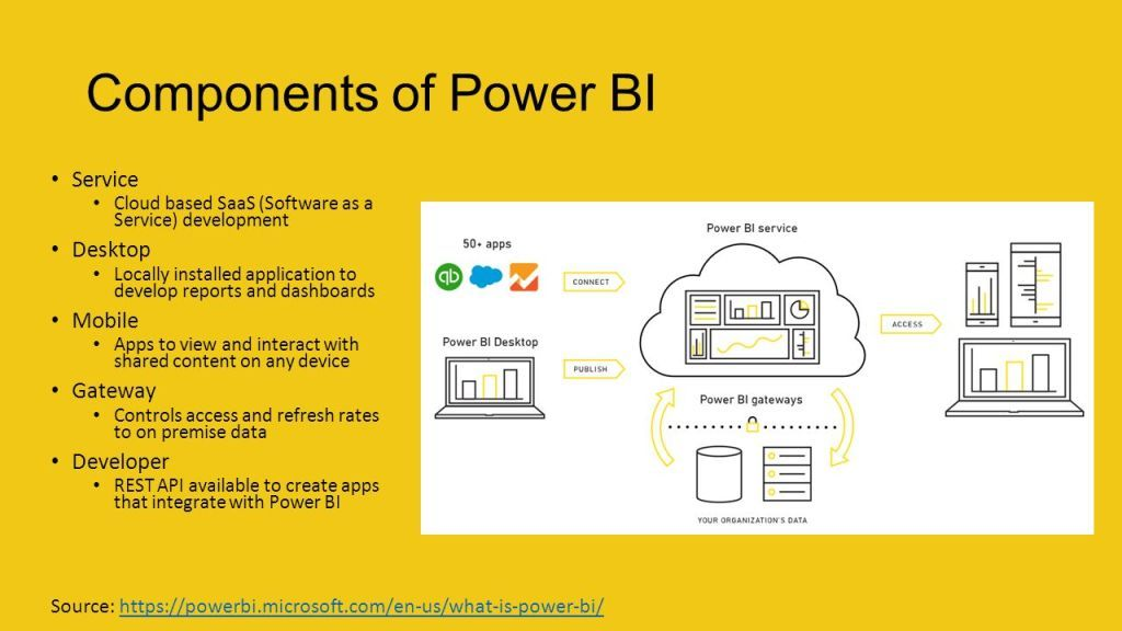 Microsoft Power Bi Features With Images Desktop Tool Power