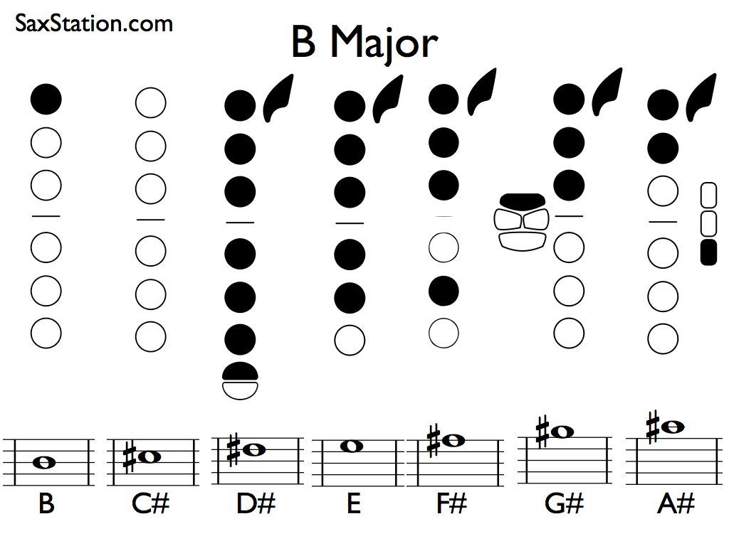 Saxophone Fingering Chart For B Major Scale  Saxophone Scale