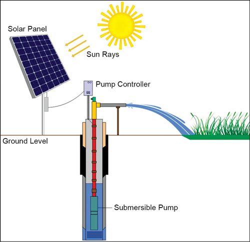 Solar Powered Irrigation Systems Pompe A Eau Solaire Photovoltaique Solar