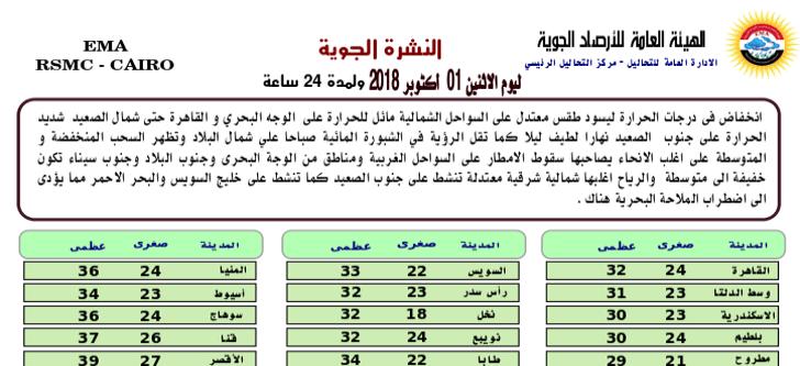 الأرصاد تحذ ر من طقس اليوم الاثنين 1 أكتوبر وأسوان والبحر الأحمر يعلنان حالة الطوارئ بسبب الأمطار الرعدية Egypt Periodic Table