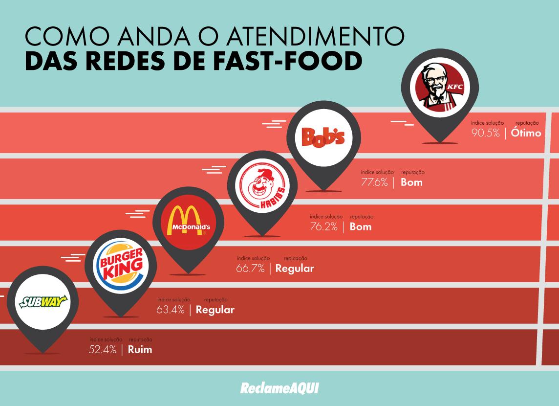 Amazing W Home Design Reclame Aqui Part - 11: Infográfico Como Anda O Atendimento Das Redes De Fast-food No Reclame Aqui?