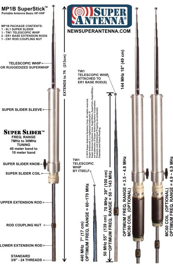 Super Antenna MP1 configurations | Communications Stuff | Ham radio