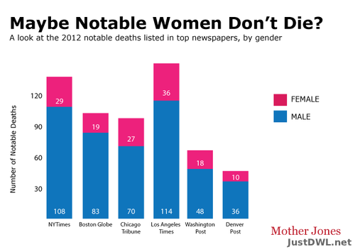 motherjones:  If a notable woman dies and a major national...