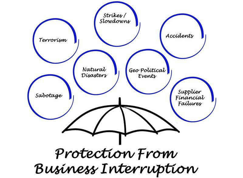 Why Interruption Insurance Is Necessary For Every Business Business Interruption Insurance Business Insurance
