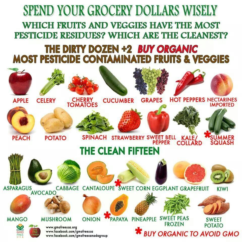 Organic Chart Organic Recipes Eating Organic Cheap Organic Meals