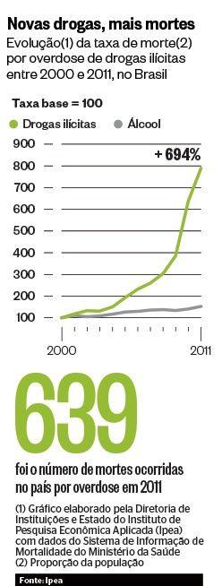 A multiplicação das drogas - http://epoca.globo.com/tempo/noticia/2013/12/multiplicacao-das-bdrogasb.html