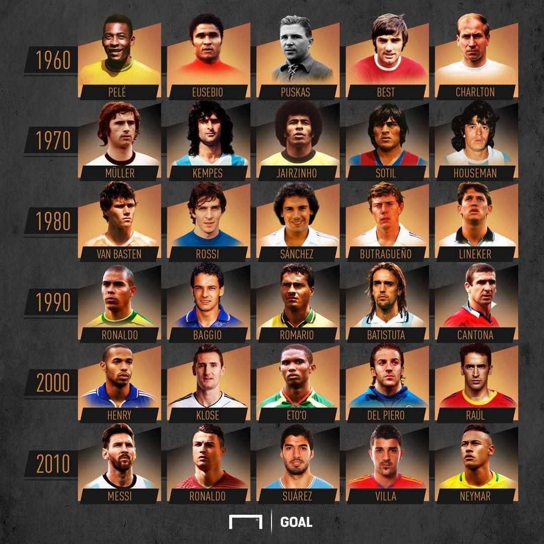 Mejores futbolistas de cada década em 2020 Historia do