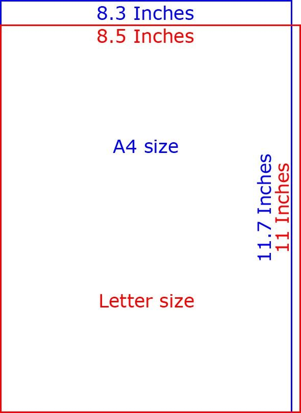 A4 Paper Size in inches vs Letter size | Design Resources | Paper