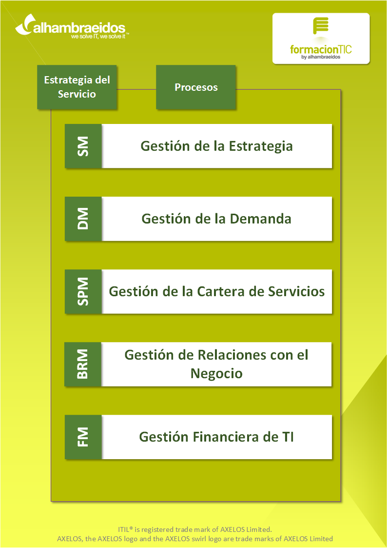 Los 5 procesos de la estrategia de servicio. #ITIL | Gestión de los ...