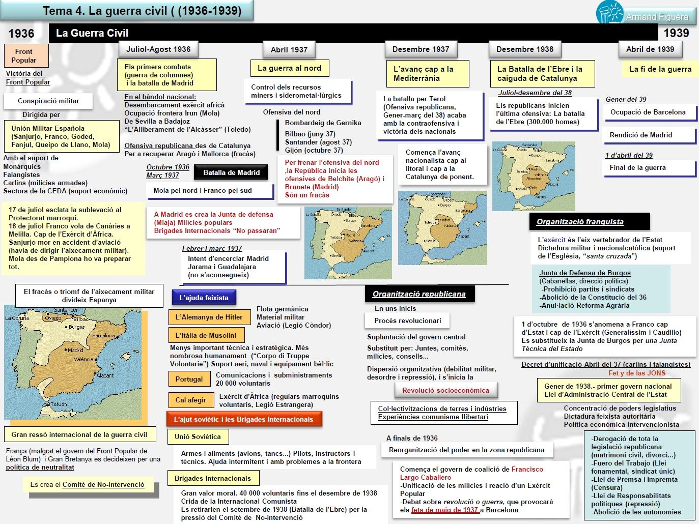Tema 10 La Guerra Civil 1936 1939