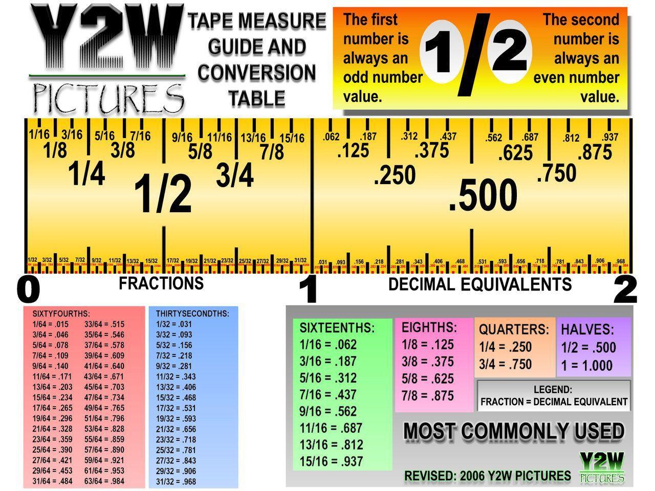 7 Reading A Tape Measure Worksheet In