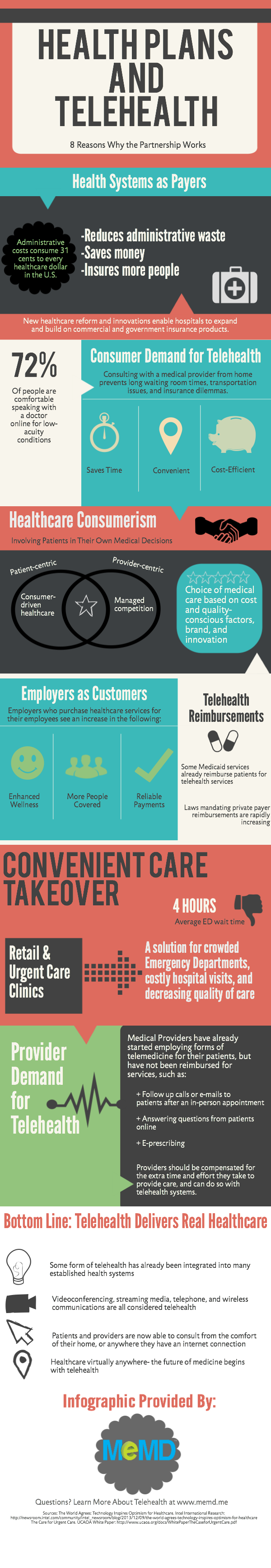 The Implementation of Telehealth Into Health Plans