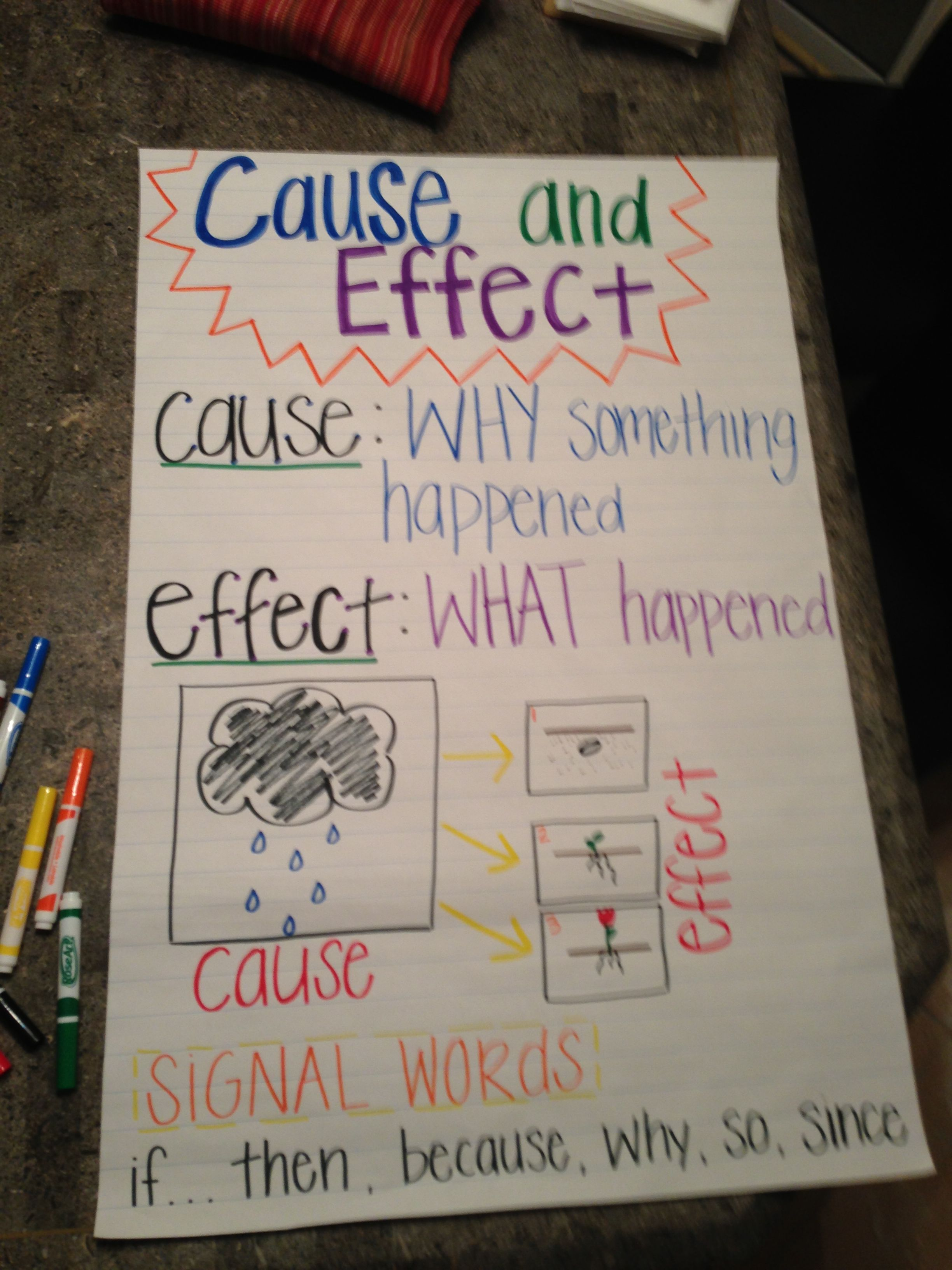 Cause And Effect Anchor Chart D Therefore To Signal