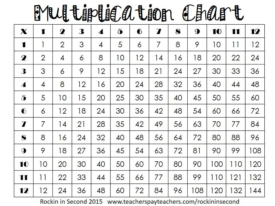 Multiplication Chart Freebie This Is A Great Resource For Students