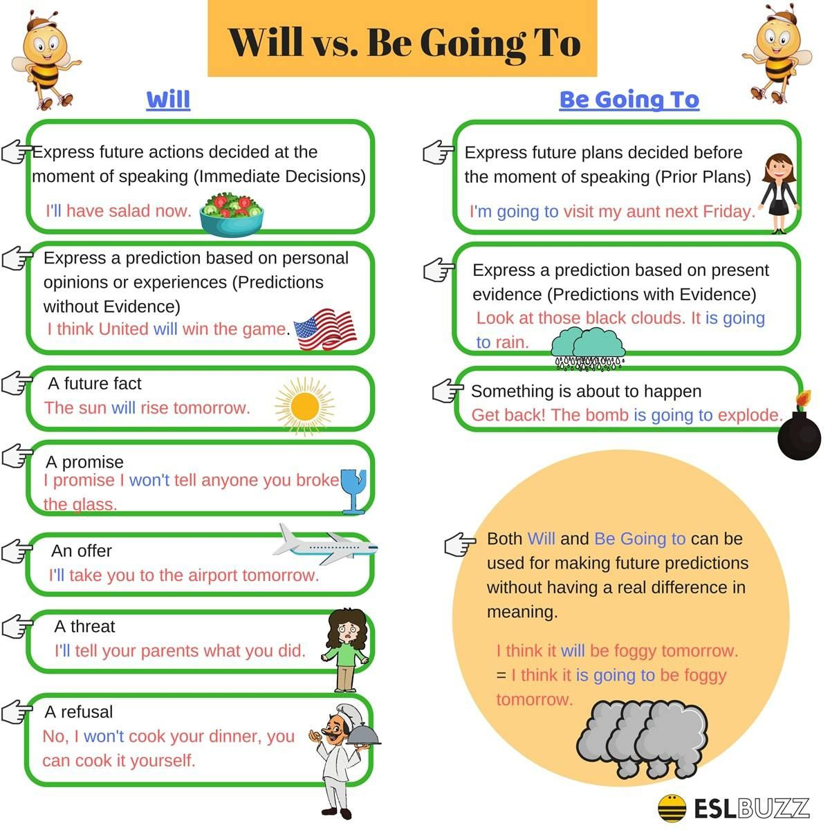 Talking About The Future: Will vs. Be Going to
