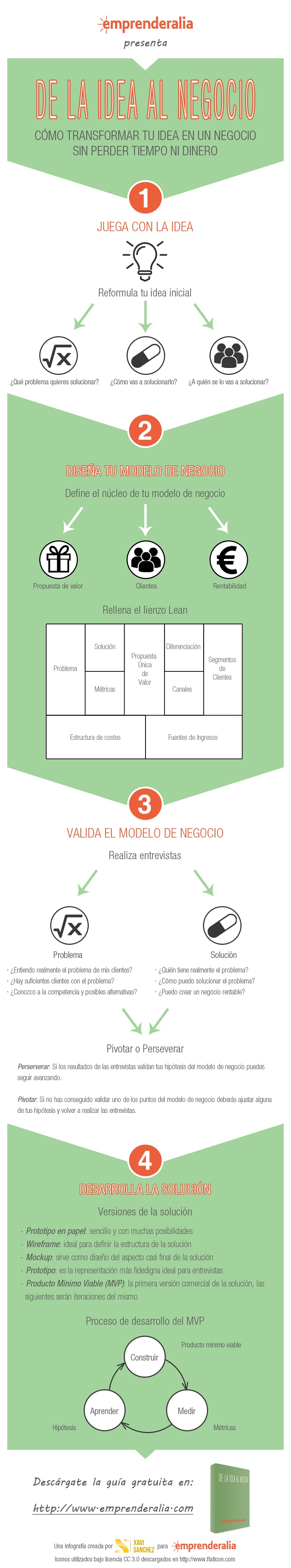 Lean Startup y Customer Development