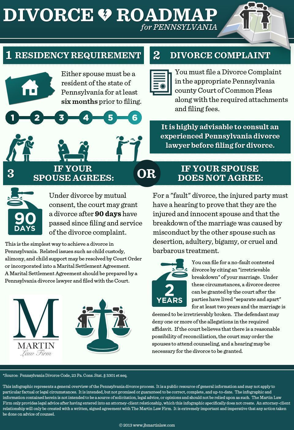 Overview Of The Pennsylvania Divorce Process Including Fault Based And No Grounds For
