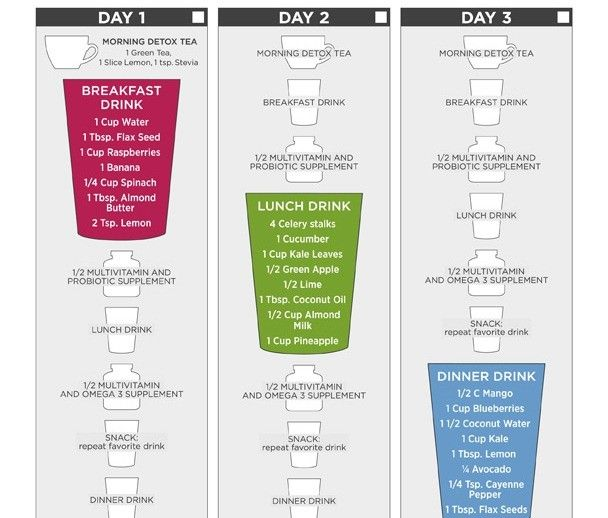 Start of this three Day. I am day one and on the Breakfast Shake.....Pretty Good. This Breakfast Shake can work for me Every Morning..Kudos Dr. Oz!