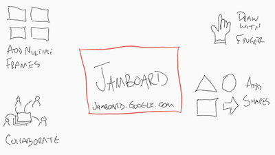 How To Use Jamboard In The Classroom 20 Tips And Ideas Ditch That Textbook Online Teaching Notetaking Textbook