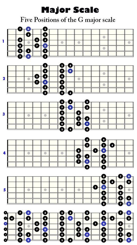Five positions of the G major scale Music theory guitar