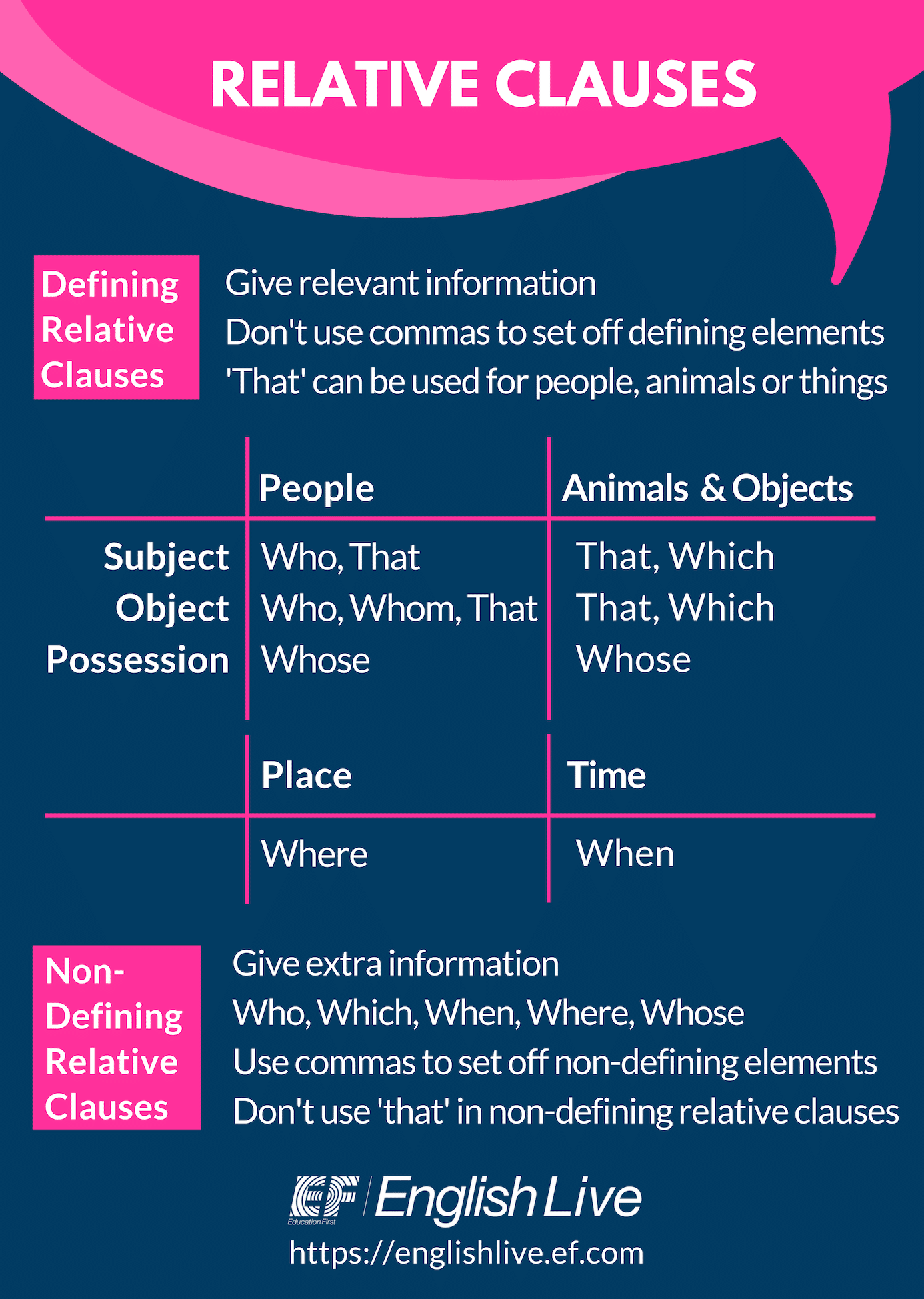 Relative Clauses It S All Relative
