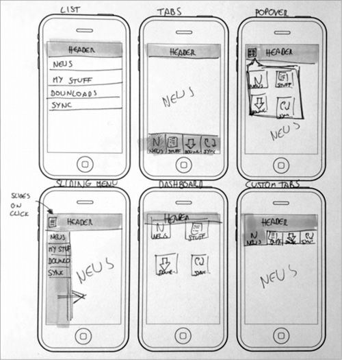 How To Sketch For Better Mobile Experiences App