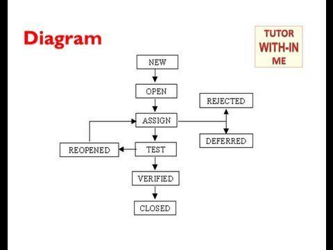 software testing defectbug life cycle complete flow chart of defect states - Software Testing Flow Chart