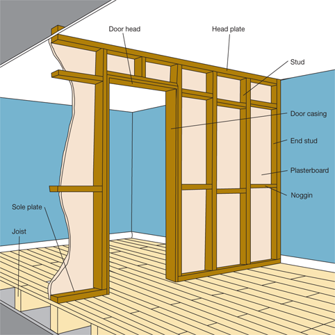 building a stud partition wall diy tips projects on types of walls construction id=83869