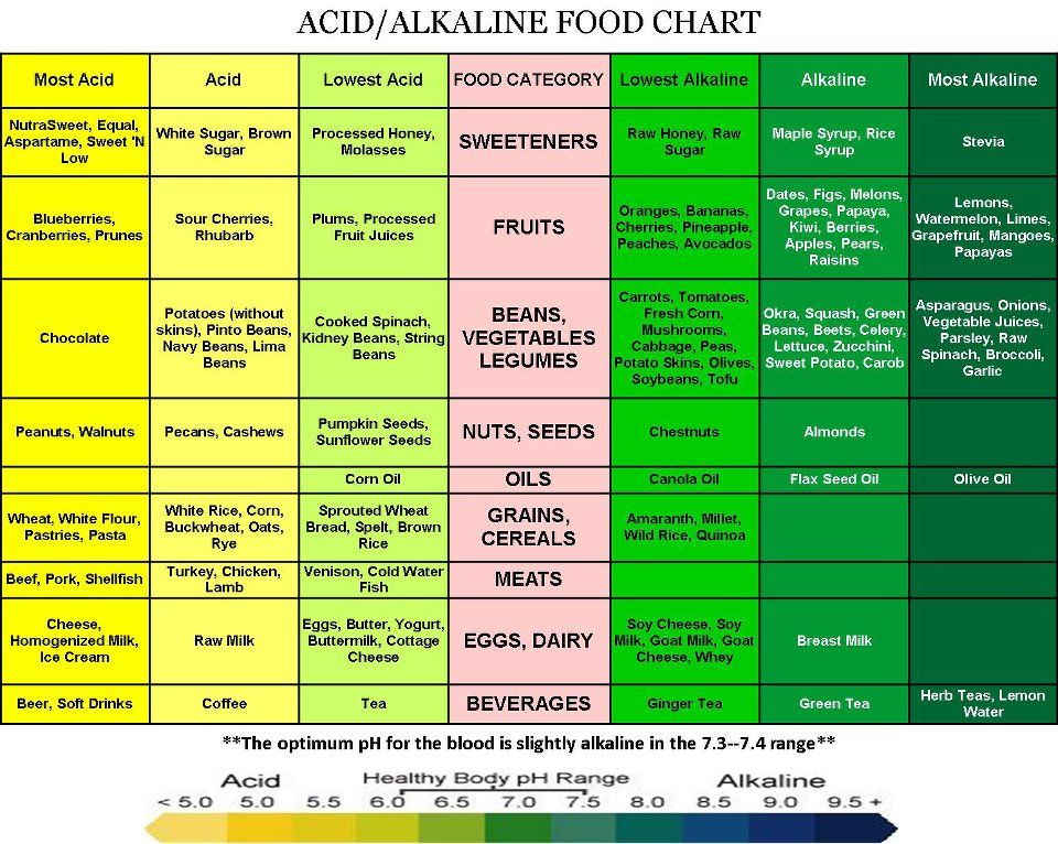 Acid/Alkaline Food Chart Raw, Vegan Yums Pinterest