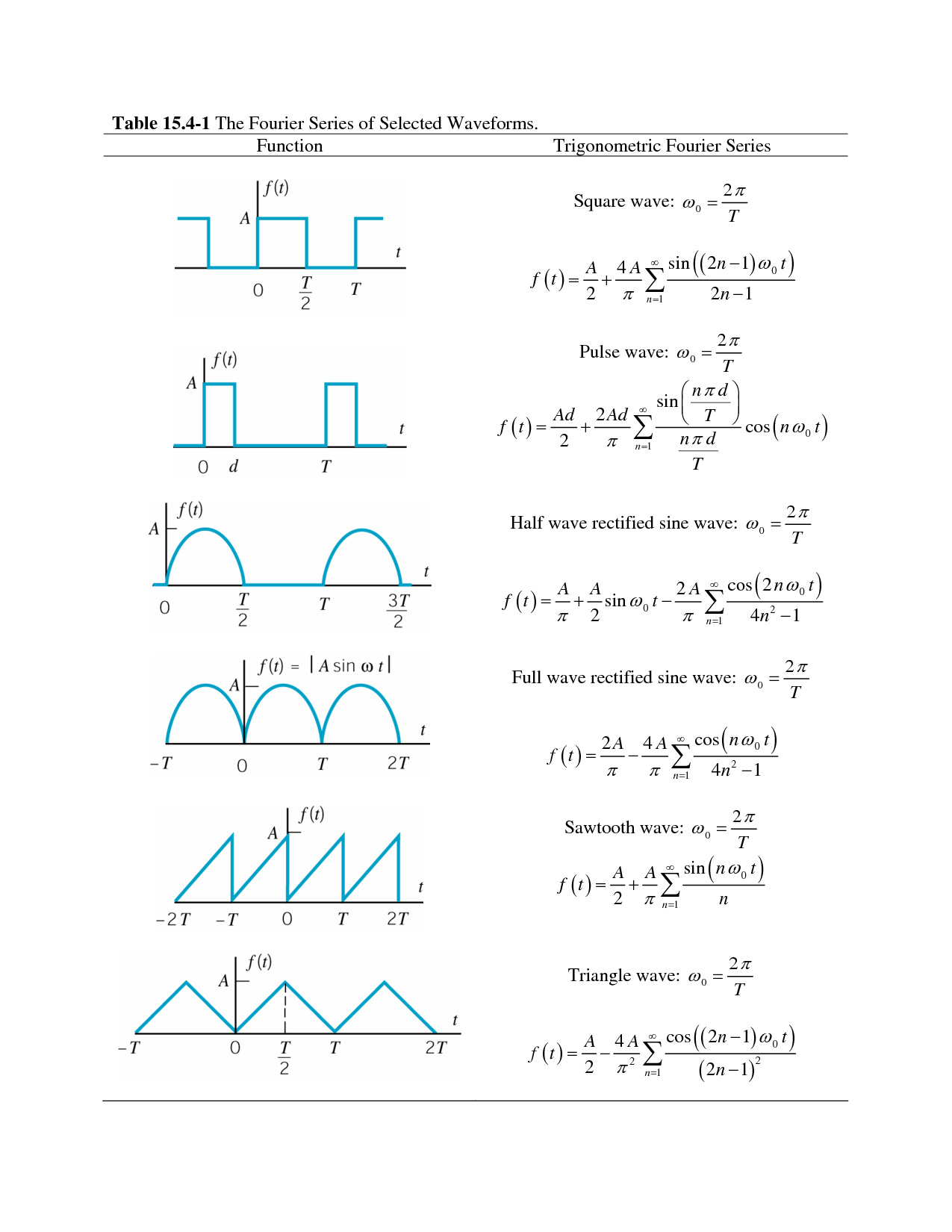 Fourier Series