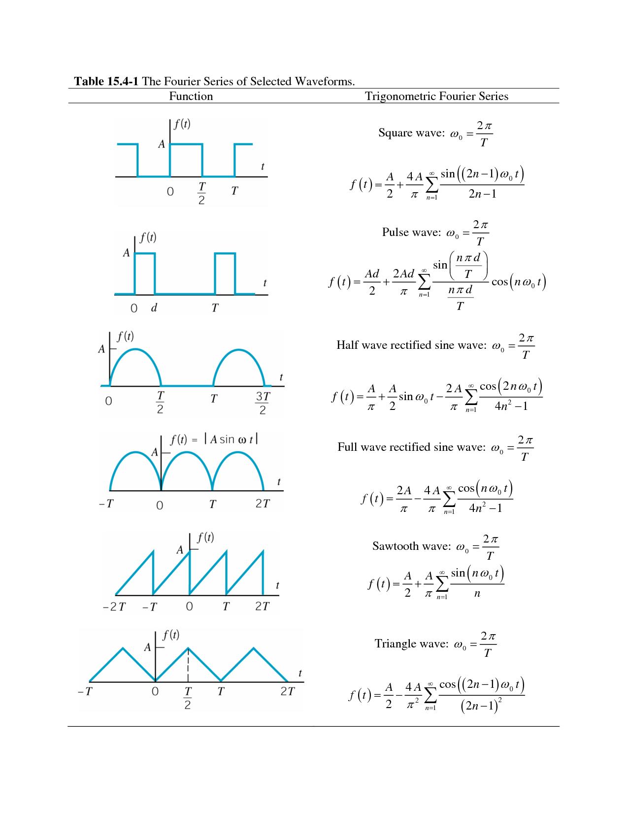 Fourier Series | Math Resources | Physics, mathematics, Math, Maths