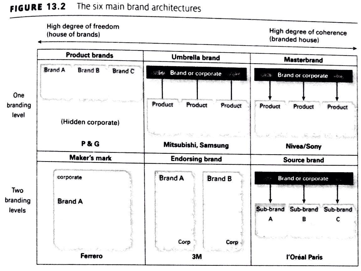 Six Basic Architecture Models Brand Architecture Architecture